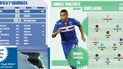 Ts League, primo turno: trionfo Simclaema