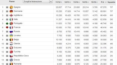 Ranking Uefa, ci vorrebbero più Juve