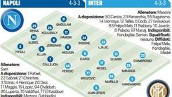 Diretta Napoli-Inter: probabili formazioni e tempo reale dalle 20.45
