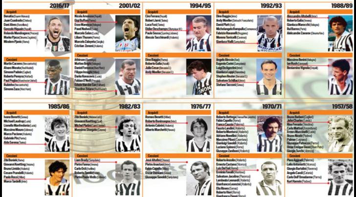 Juventus, il miglior mercato: il 2016 sfida 2001 e 1957