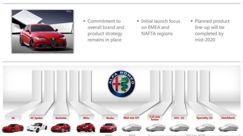 Offensiva Alfa Romeo: dopo Stelvio sei modelli entro il 2020
