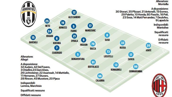 Coppa Italia, Juventus-Milan: probabili formazioni e live dalle 20.45