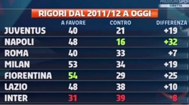 Serie A Rigori A Favore Milan E Napoli Piu Della Juventus Tuttosport
