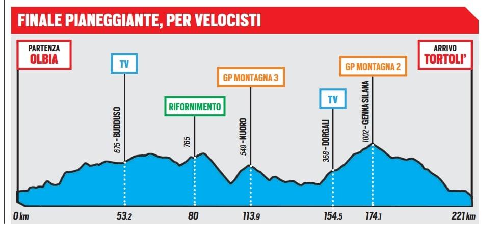 Giro d'Italia, la tappa di oggi: da Olbia a Tortolì