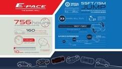 Jaguar E-Pace, il back-stage del salto da record