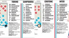 Serie A, le probabili formazioni della 4ª giornata