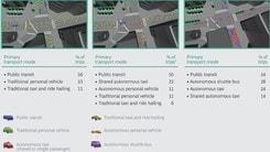 Guida autonoma: se non regolata aumenta il traffico