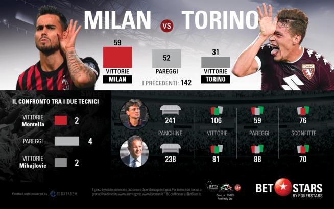 Milan e Torino a un bivio