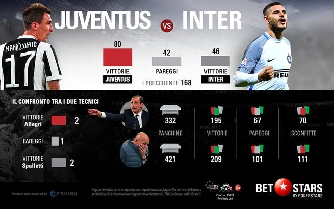 Juventus e Inter, sfida al vertice