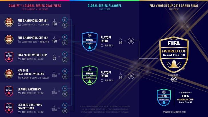 FIFA eWorld Cup: aperta l'asta per i diritti TV