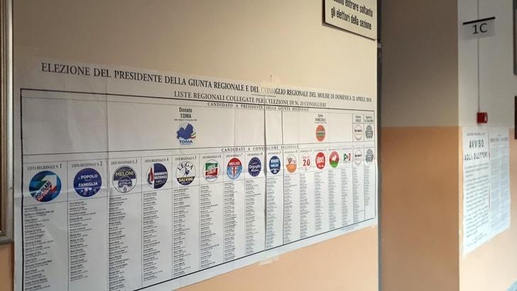 Regionali: Molise, ha votato il 52,16%