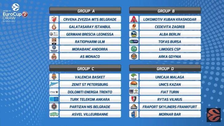 Eurocup, sorteggiati i gironi della prossima edizione