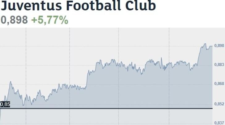 Juventus,+5,77% in borsa: è record nel 2018