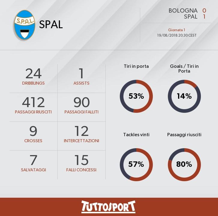 Diretta Spal-Parma Dalle 18.00, Formazioni Ufficiali E