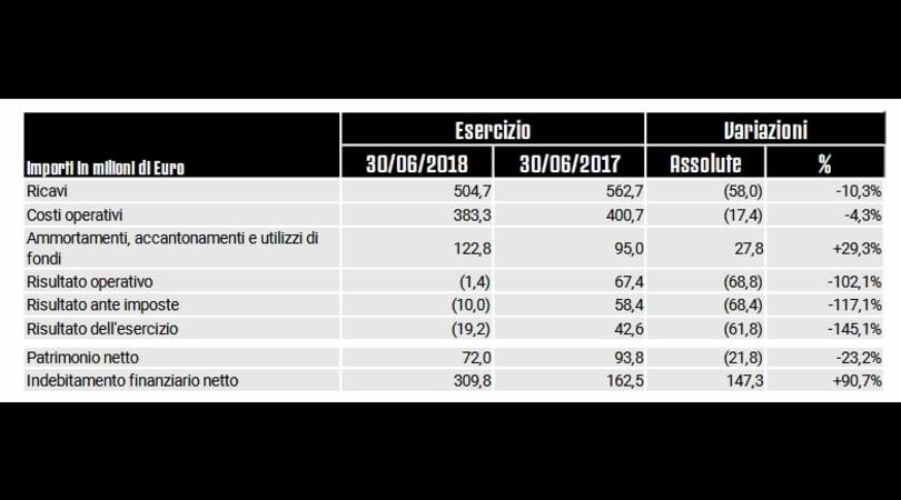 Juventus, chiuso il bilancio: rosso di 19,2 milioni