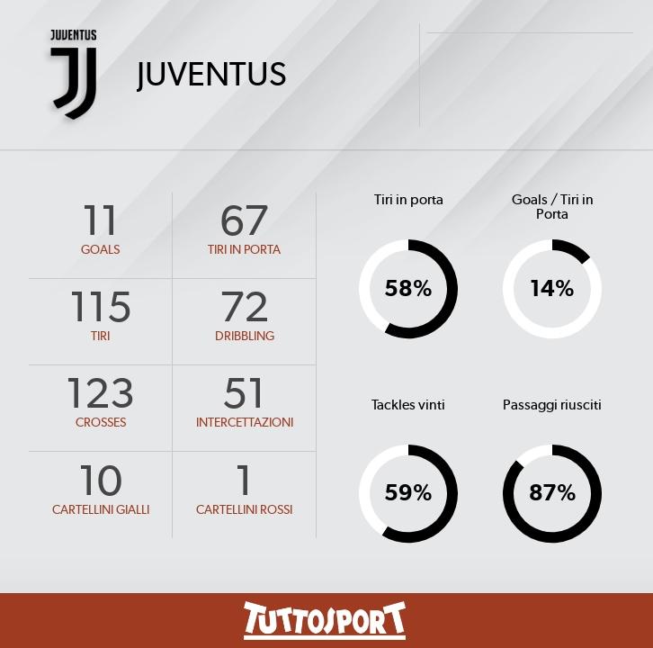 Juventus-Bologna, ecco come vederla in tv