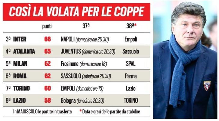 Torino, per l'Europa bisogna sperare in un passo falso di Milan o Roma