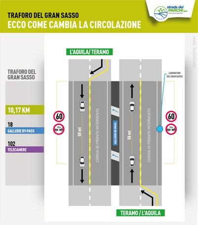 Traforo Gran Sasso: chiusura evitata, circolazione limitata a una corsia
