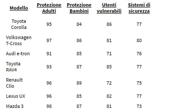 Test EuroNCAP, sette auto al top negli standard di sicurezza