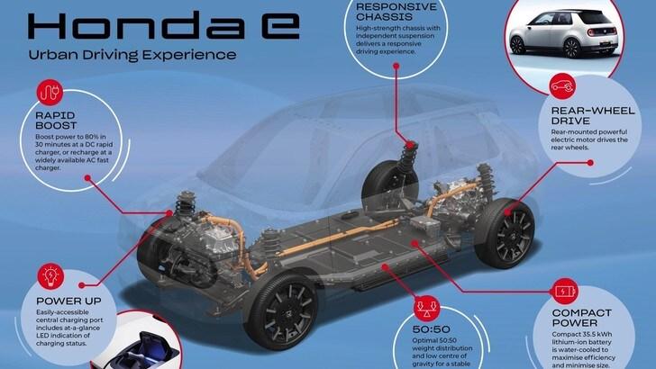 Honda e, la compatta electrovintage ai raggi X