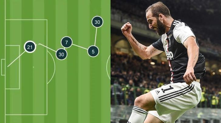 Higuain, il gol perfetto della Juve sarrista