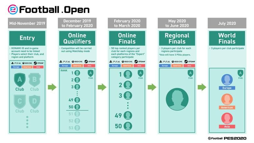 PES2020: annunciato il formato Open per la scena esport