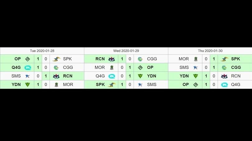 Le tre partite della week 2 di PG Nationals nelle pagelle