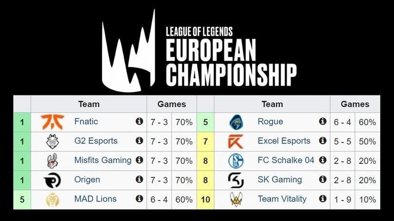 Pagelle LEC, quattro squadre al primo posto in Europa