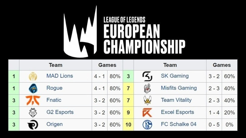 LEC Summer Season, i Fnatic inciampano come nello Spring