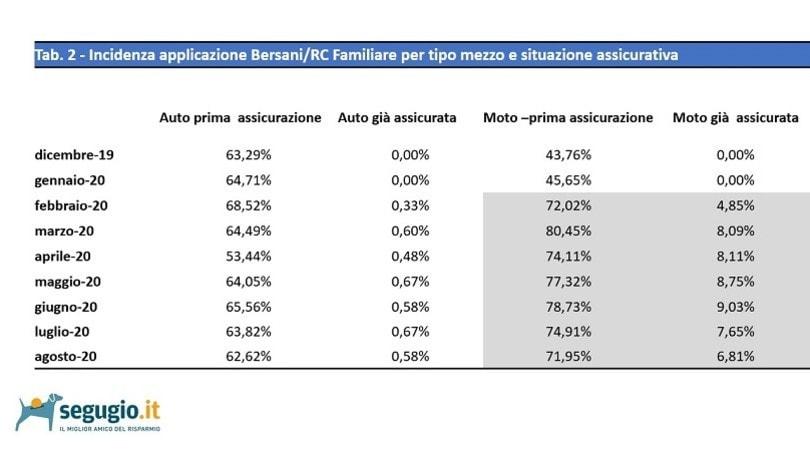 RC Moto, l'analisi: perché calano i prezzi delle assicurazioni