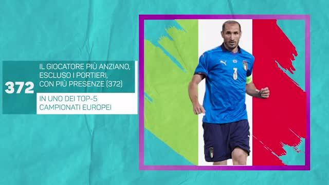 Euro 2020 - Osservati speciali: Giorgio Chiellini
